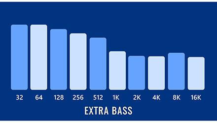 Extra Bass Sound Signature