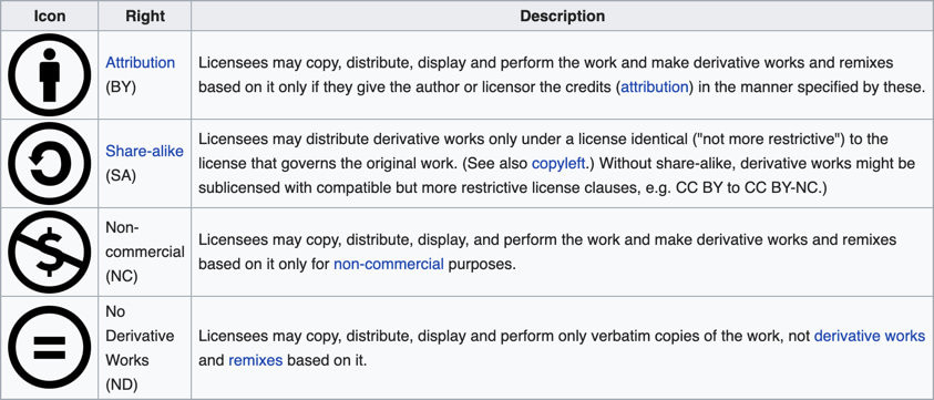 types of creative commons licenses